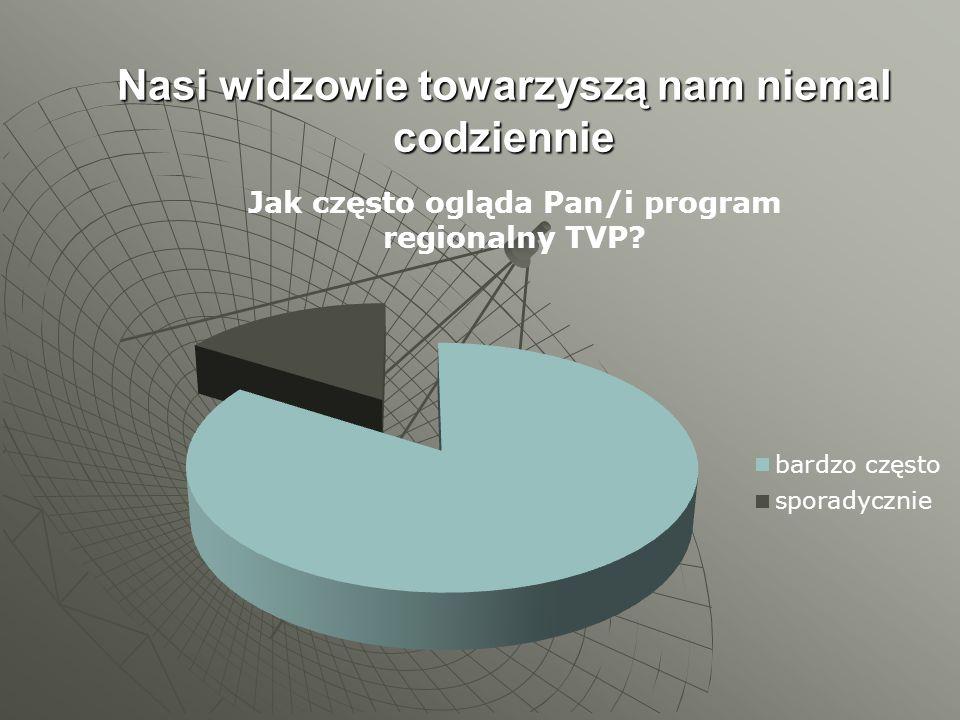 """Oferta sponsoringu """" Prognozy pogody Teraz PROGNOZA POGODY na antenie TVP Gorzów Wielkopolski w nowej odsłonie:   nowy format."""
