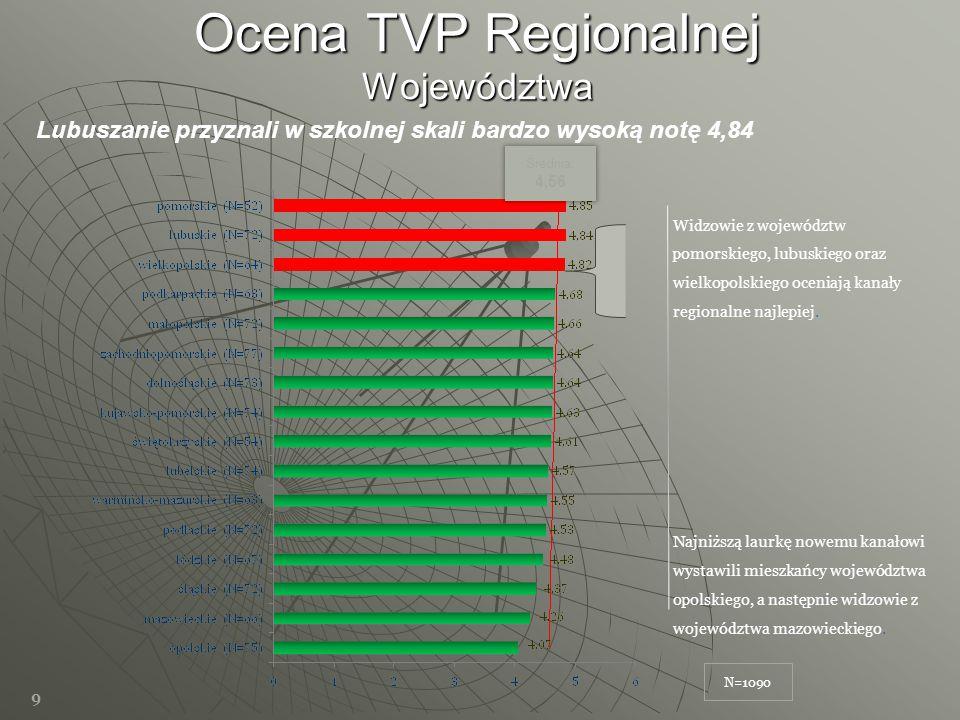 Ocena TVP Regionalnej Województwa 9 N=1090 Lubuszanie przyznali w szkolnej skali bardzo wysoką notę 4,84 Średnia: 4,56 Widzowie z województw pomorskie
