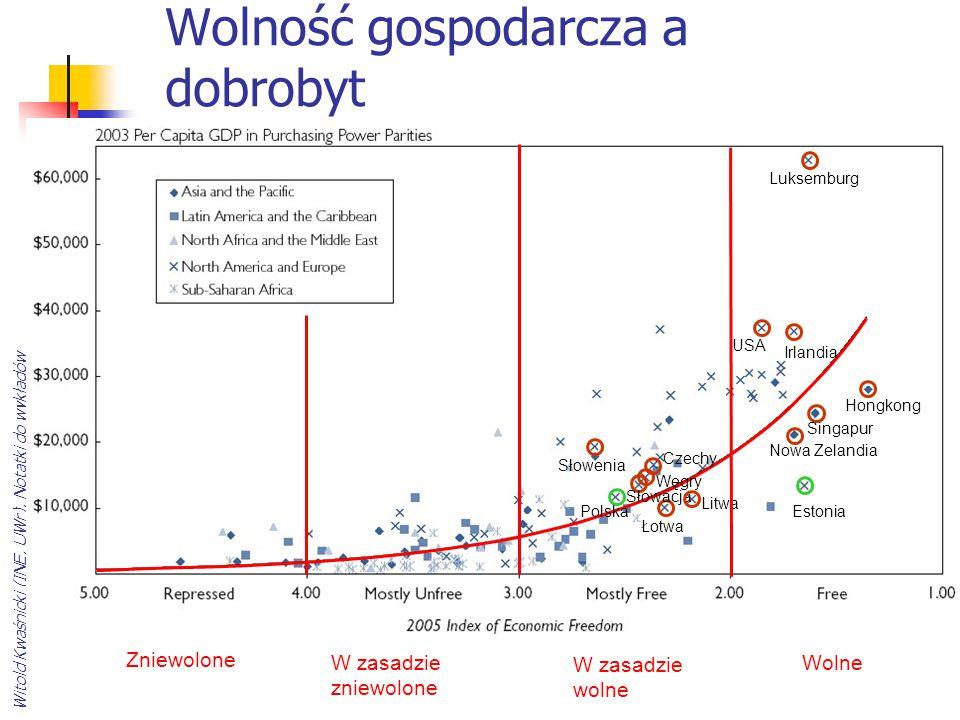 Wolność gospodarcza a dobrobyt Czechy Estonia Węgry Słowenia Litwa Słowacja Łotwa Polska Hongkong Luksemburg USA Irlandia Singapur Nowa Zelandia Wolne