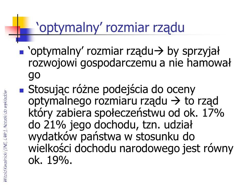 Witold Kwaśnicki (INE, UWr), Notatki do wykładów 'optymalny' rozmiar rządu 'optymalny' rozmiar rządu  by sprzyjał rozwojowi gospodarczemu a nie hamow