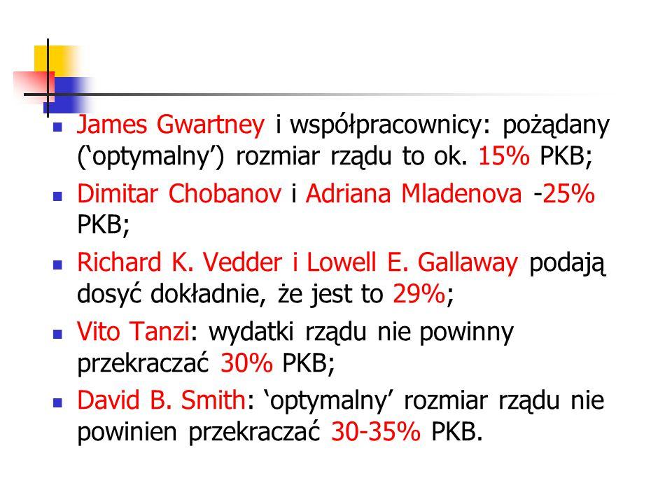 James Gwartney i współpracownicy: pożądany ('optymalny') rozmiar rządu to ok. 15% PKB; Dimitar Chobanov i Adriana Mladenova -25% PKB; Richard K. Vedd