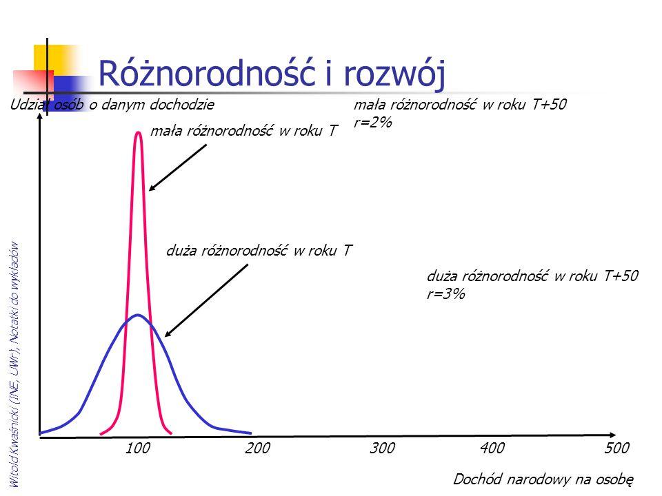 Witold Kwaśnicki (INE, UWr), Notatki do wykładów Różnorodność i rozwój Udział osób o danym dochodzie duża różnorodność w roku T mała różnorodność w ro