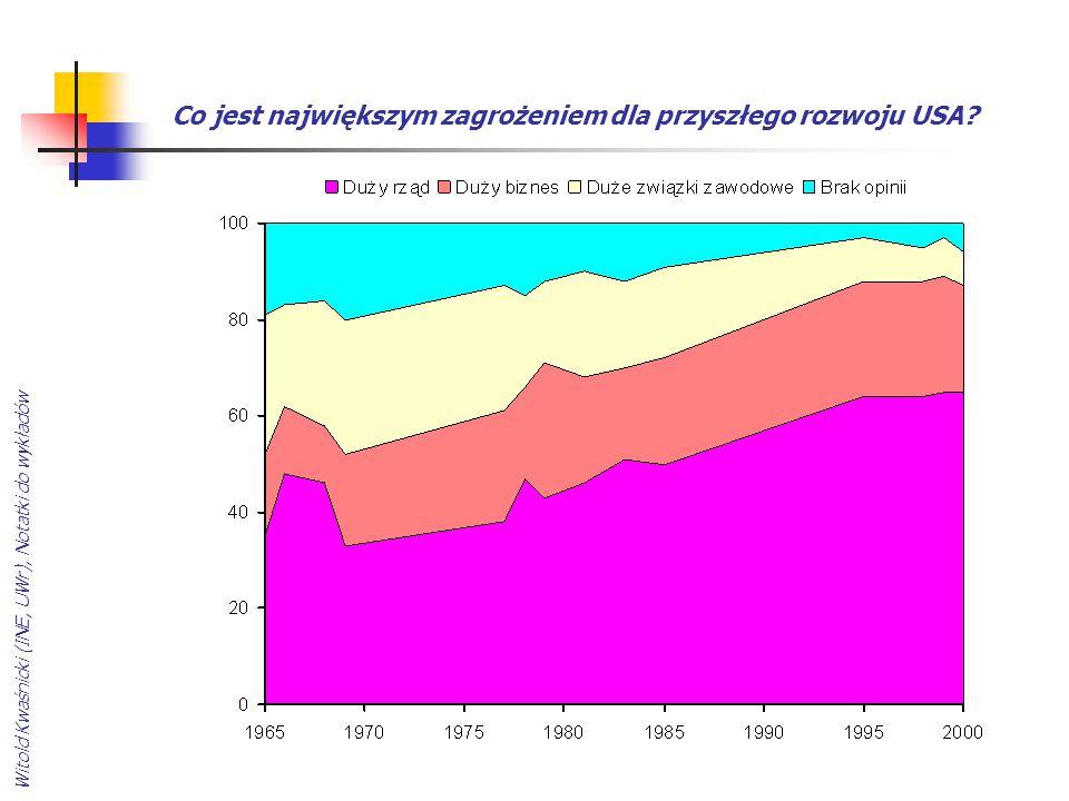 Witold Kwaśnicki (INE, UWr), Notatki do wykładów Co jest największym zagrożeniem dla przyszłego rozwoju USA?