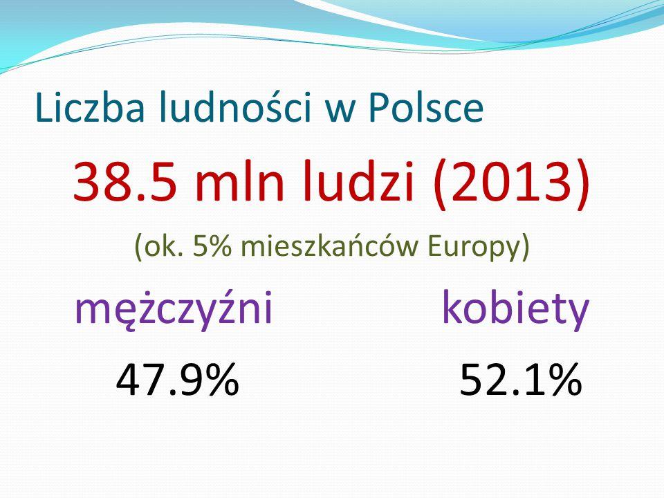 Liczba ludności w Polsce 38.5 mln ludzi (2013) (ok. 5% mieszkańców Europy) mężczyźni kobiety 47.9% 52.1%