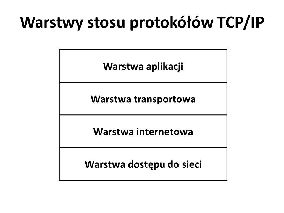 Warstwy stosu protokółów TCP/IP Warstwa aplikacji Warstwa transportowa Warstwa internetowa Warstwa dostępu do sieci