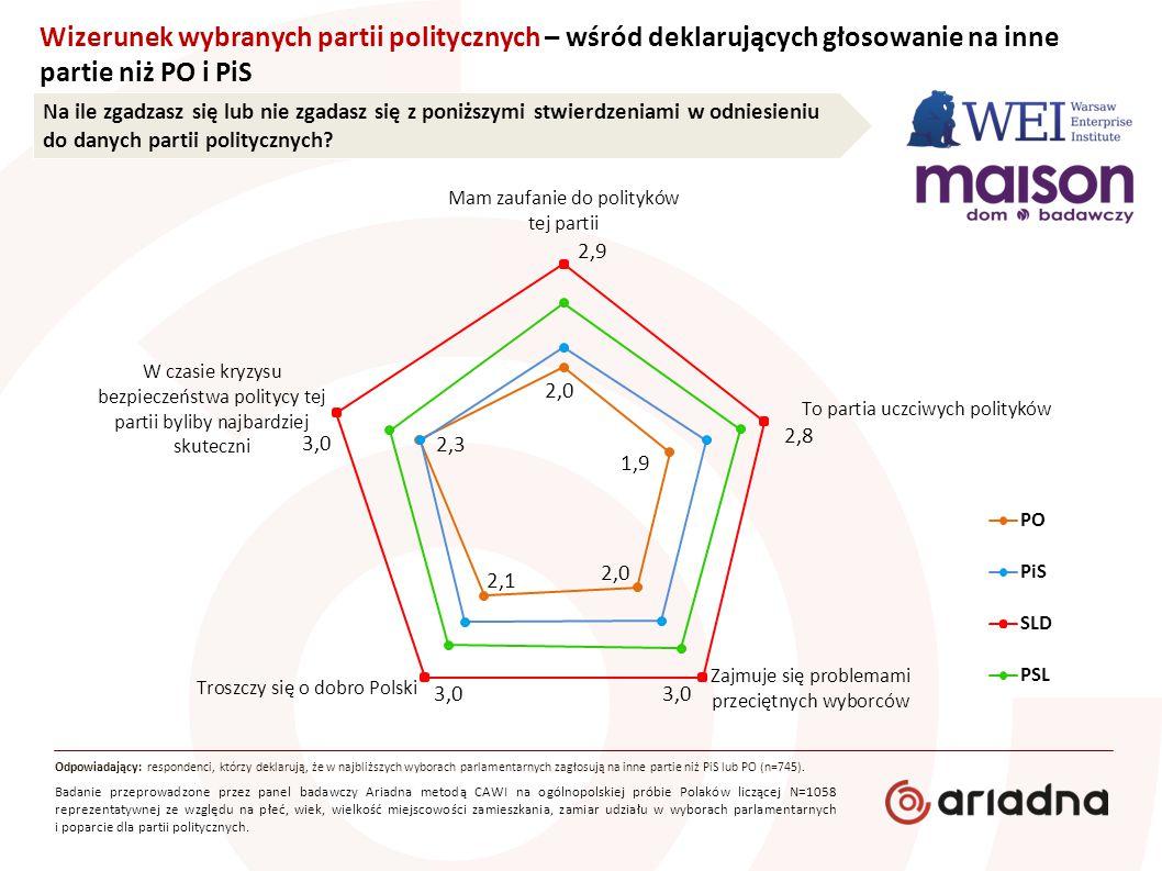 Odpowiadający: respondenci, którzy deklarują, że w najbliższych wyborach parlamentarnych zagłosują na inne partie niż PiS lub PO (n=745). Na ile zgadz