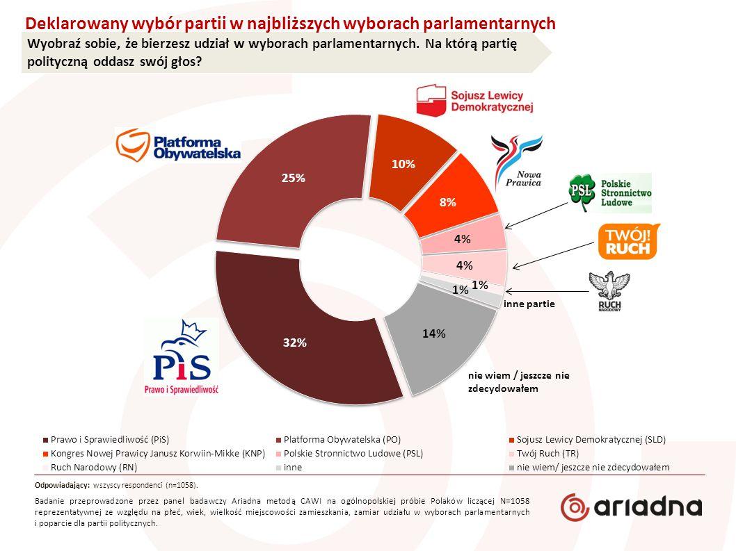Wyobraź sobie, że bierzesz udział w wyborach parlamentarnych. Na którą partię polityczną oddasz swój głos? Deklarowany wybór partii w najbliższych wyb