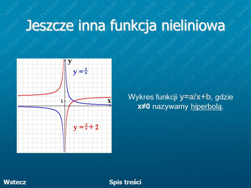 Jeszcze inna funkcja nieliniowa Wykres funkcji y=a/x+b, gdzie x≠0 nazywamy hiperbolą. Wstecz Spis treści