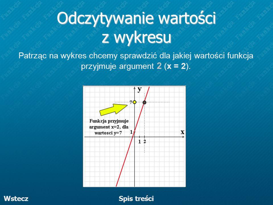 Odczytywanie wartości z wykresu Patrząc na wykres chcemy sprawdzić dla jakiej wartości funkcja przyjmuje argument 2 (x = 2). Wstecz Spis treści