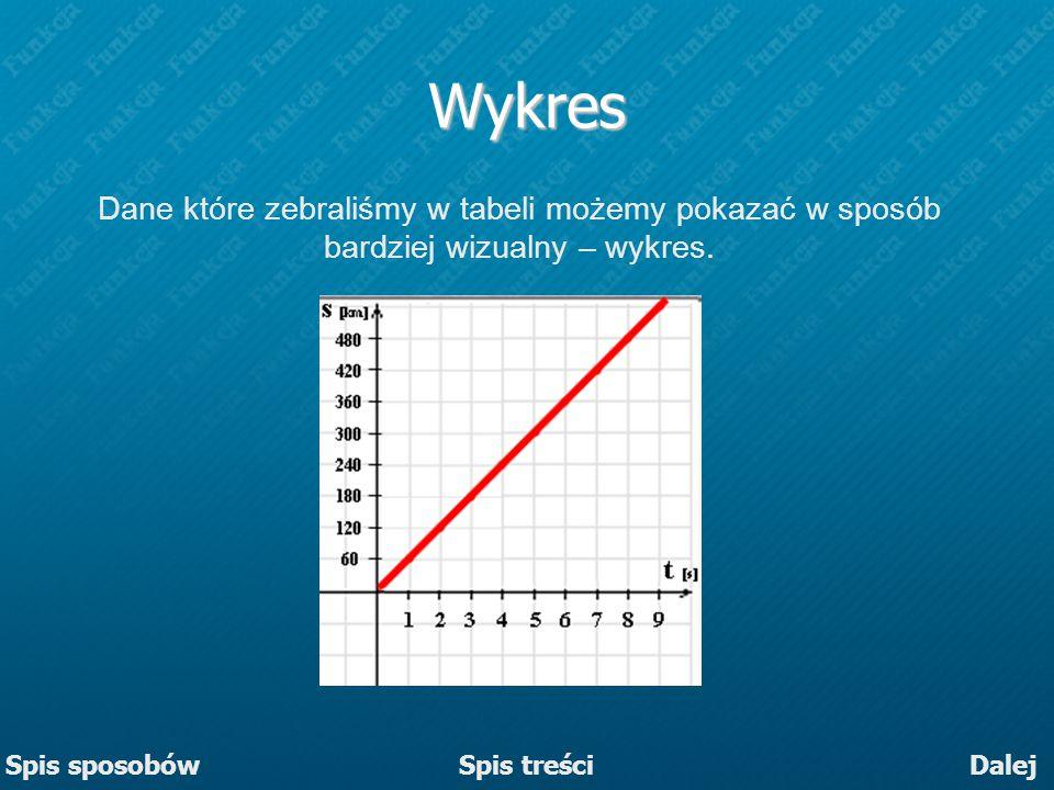 Wykres Dane które zebraliśmy w tabeli możemy pokazać w sposób bardziej wizualny – wykres. Dalej Spis treści Spis sposobów