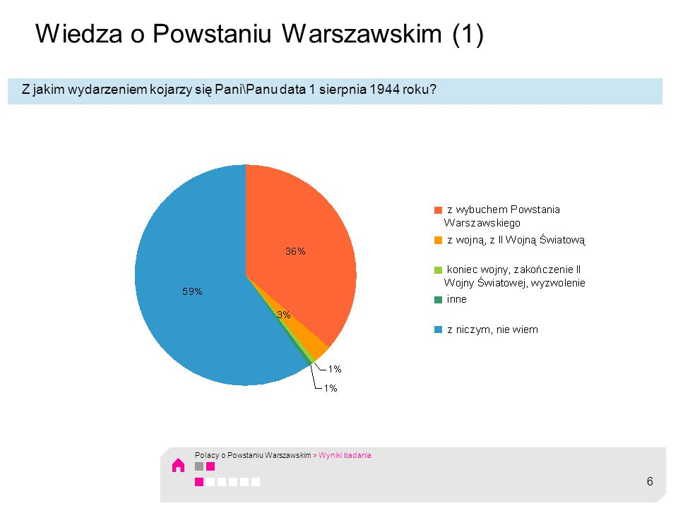 Wiedza o Powstaniu Warszawskim (2) Co trzeci Polak (36%) datę 1 sierpnia 1944 kojarzy z wybuchem Powstania Warszawskiego.