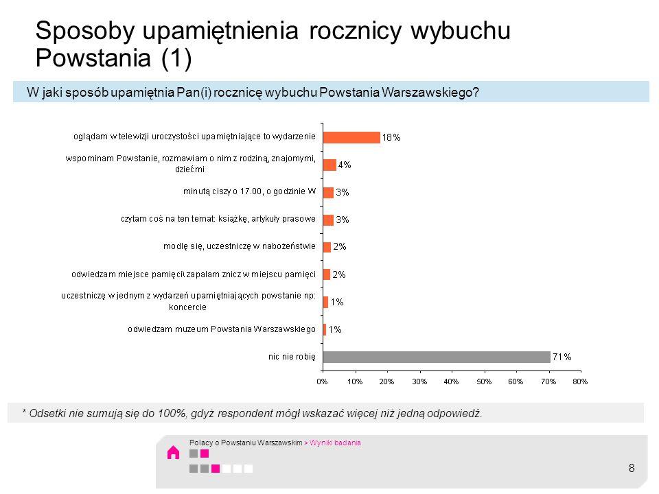Sposoby upamiętnienia rocznicy wybuchu Powstania (2) Wśród sposobów uczczenia rocznicy wybuchu Powstania Warszawskiego ankietowani najczęściej wskazywali oglądanie w telewizji uroczystości upamiętniających to wydarzenie (18%).