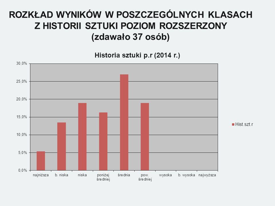 ROZKŁAD WYNIKÓW W POSZCZEGÓLNYCH KLASACH Z HISTORII SZTUKI POZIOM ROZSZERZONY (zdawało 37 osób)