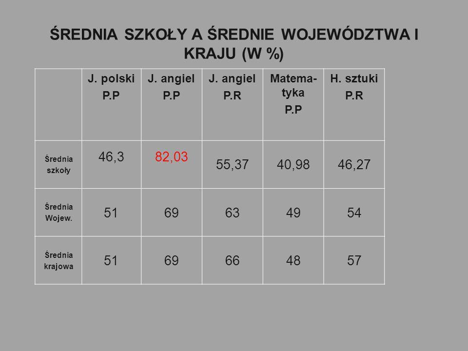 ŚREDNIA SZKOŁY A ŚREDNIE WOJEWÓDZTWA I KRAJU (W %) J.