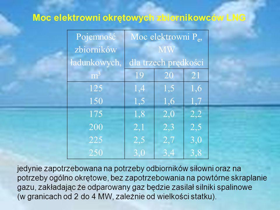 Pojemność zbiorników ładunkowych, m 3 Moc elektrowni P e, MW dla trzech prędkości 192021 125 150 175 200 225 250 1,4 1,5 1,8 2,1 2,5 3,0 1,5 1,6 2,0 2,3 2,7 3,4 1,6 1,7 2,2 2,5 3,0 3,8 Moc elektrowni okrętowych zbiornikowców LNG jedynie zapotrzebowana na potrzeby odbiorników siłowni oraz na potrzeby ogólno okrętowe, bez zapotrzebowania na powtórne skraplanie gazu, zakładając że odparowany gaz będzie zasilał silniki spalinowe (w granicach od 2 do 4 MW, zależnie od wielkości statku).