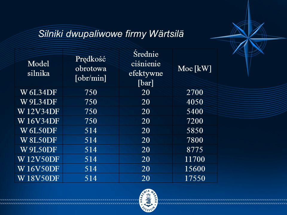 Model silnika Prędkość obrotowa [obr/min] Średnie ciśnienie efektywne [bar] Moc [kW] W 6L34DF750202700 W 9L34DF750204050 W 12V34DF750205400 W 16V34DF750207200 W 6L50DF514205850 W 8L50DF514207800 W 9L50DF514208775 W 12V50DF5142011700 W 16V50DF5142015600 W 18V50DF5142017550 Silniki dwupaliwowe firmy Wärtsilä