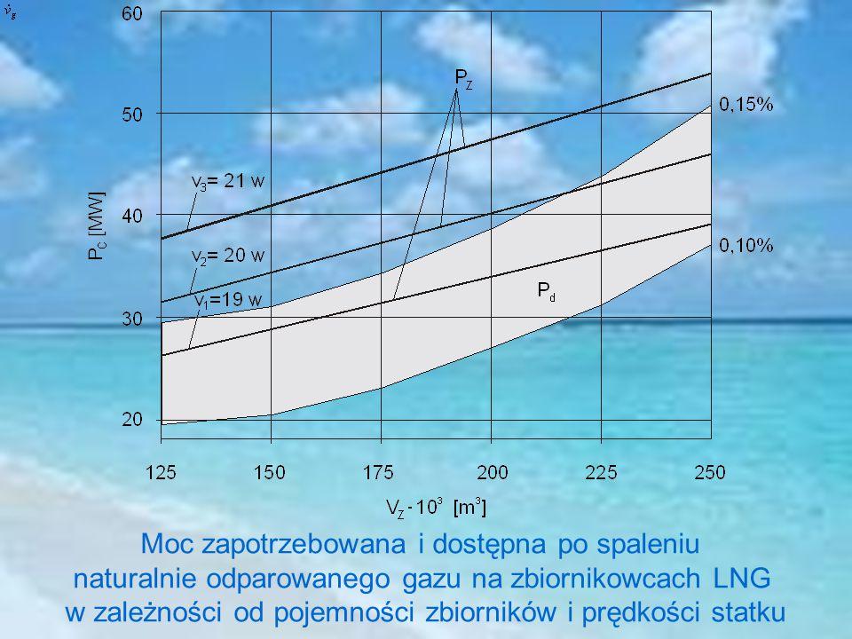 Moc zapotrzebowana i dostępna po spaleniu naturalnie odparowanego gazu na zbiornikowcach LNG w zależności od pojemności zbiorników i prędkości statku