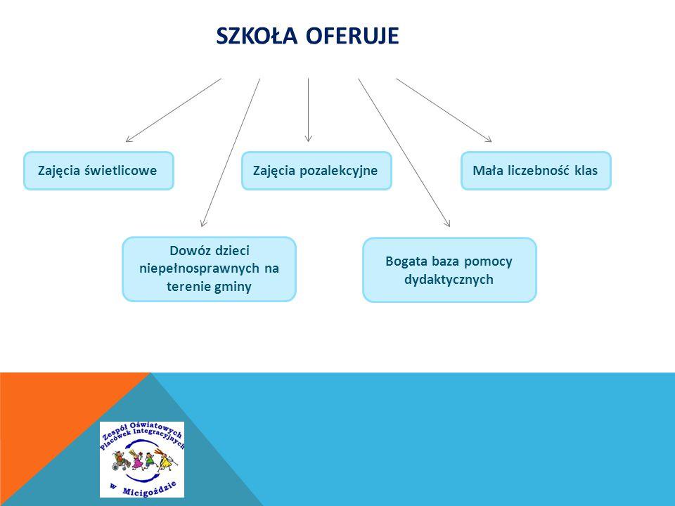 SZKOŁA OFERUJE Zajęcia świetlicowe Dowóz dzieci niepełnosprawnych na terenie gminy Bogata baza pomocy dydaktycznych Mała liczebność klasZajęcia pozalekcyjne