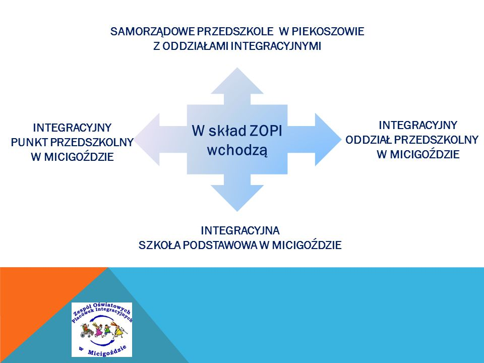 ROZWÓJ INTEGRACYJNEGO CHARAKTERU SZKOŁY Rok szk.2012/2013Rok szk.