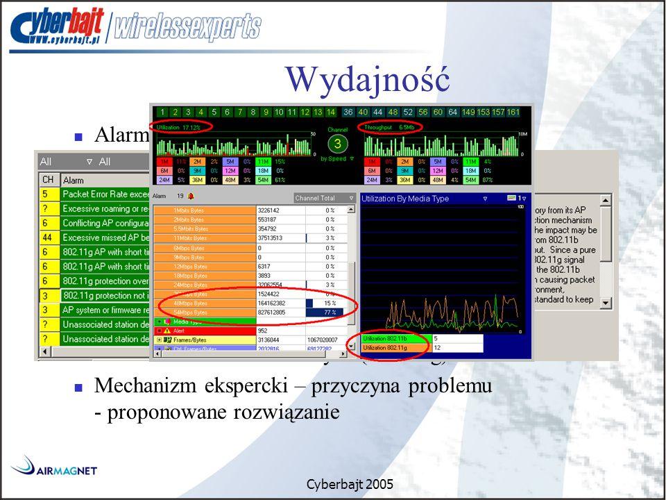 Cyberbajt 2005 Wydajność Alarmy związane z wydajnością Interferencje Kilka AP na 1 kanale Niska prędkość transmisji Nadmierna ilość błędów Awarie sprzętowe Identyfikacja konfliktów związanych ze środowiskiem mieszanym (sieci b/g) Mechanizm ekspercki – przyczyna problemu - proponowane rozwiązanie