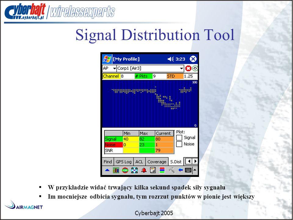 Cyberbajt 2005  W przykładzie widać trwający kilka sekund spadek siły sygnału  Im mocniejsze odbicia sygnału, tym rozrzut punktów w pionie jest większy Signal Distribution Tool