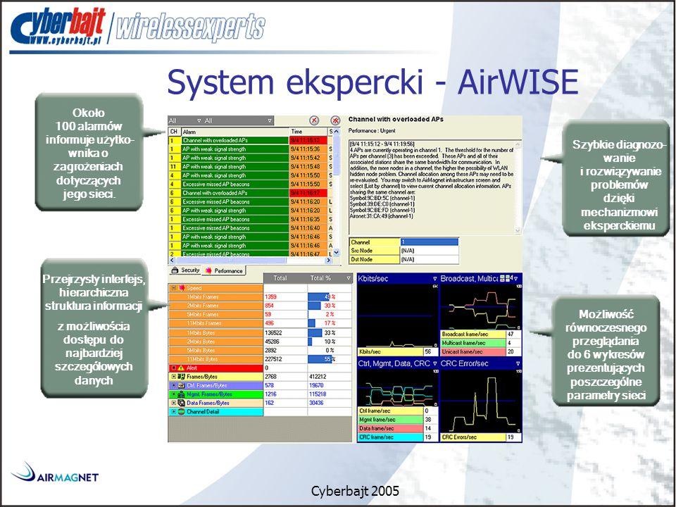 Cyberbajt 2005 Szybkie diagnozo- wanie i rozwiązywanie problemów dzięki mechanizmowi eksperckiemu Możliwość równoczesnego przeglądania do 6 wykresów prezentujących poszczególne parametry sieci Około 100 alarmów informuje użytko- wnika o zagrożeniach dotyczących jego sieci.