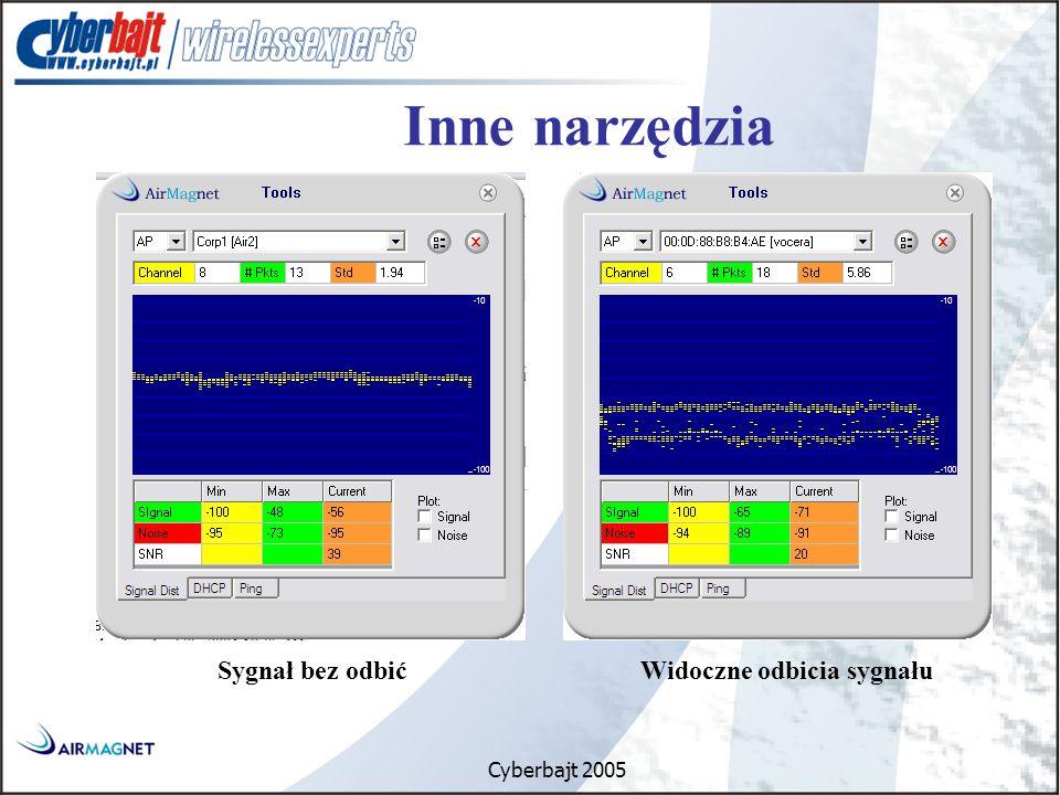 Cyberbajt 2005 Inne narzędzia Sygnał bez odbić Widoczne odbicia sygnału