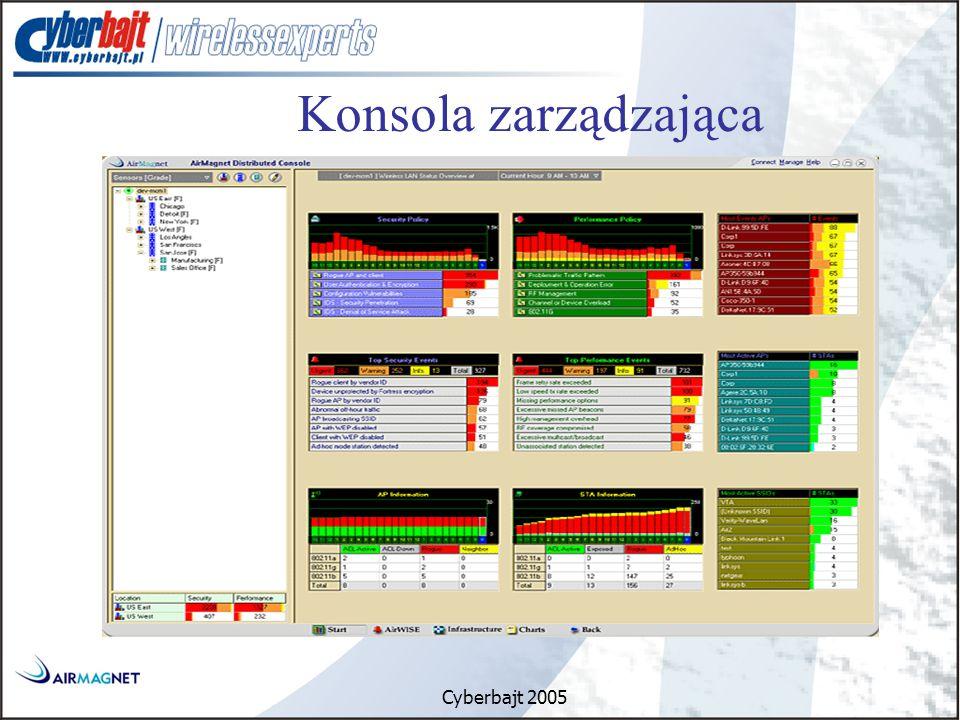 Cyberbajt 2005 Konsola zarządzająca