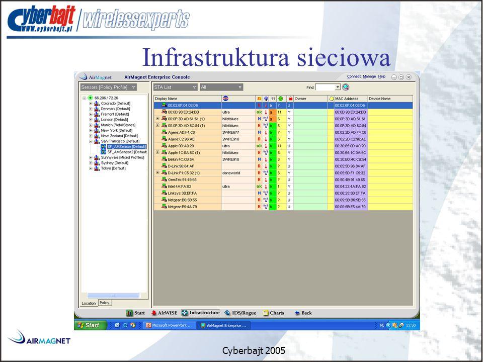 Cyberbajt 2005 Infrastruktura sieciowa