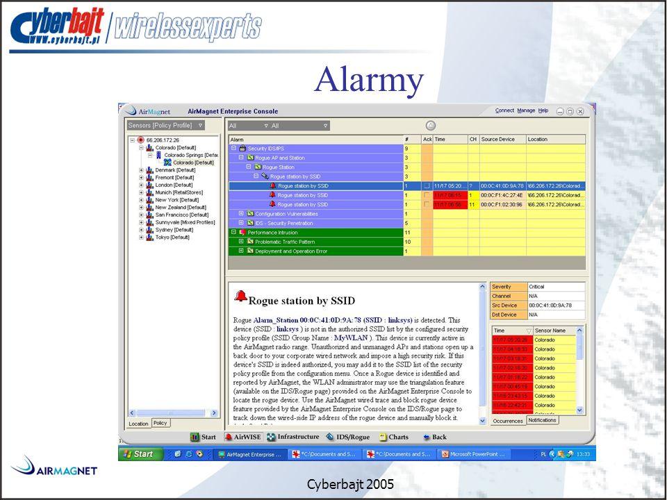 Cyberbajt 2005 Alarmy