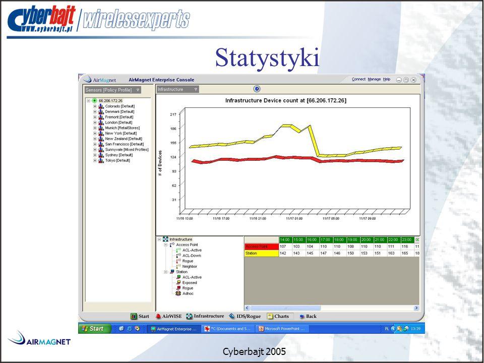 Cyberbajt 2005 Statystyki