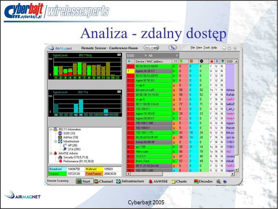 Cyberbajt 2005 Analiza - zdalny dostęp