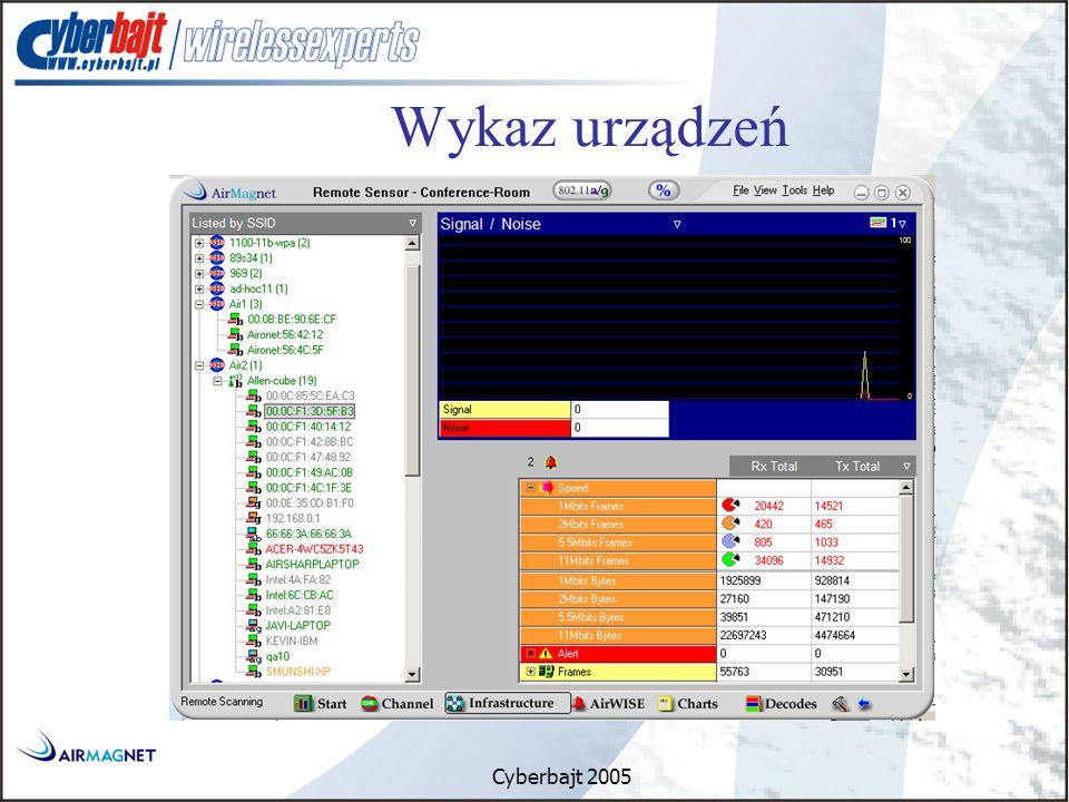 Cyberbajt 2005 Wykaz urządzeń
