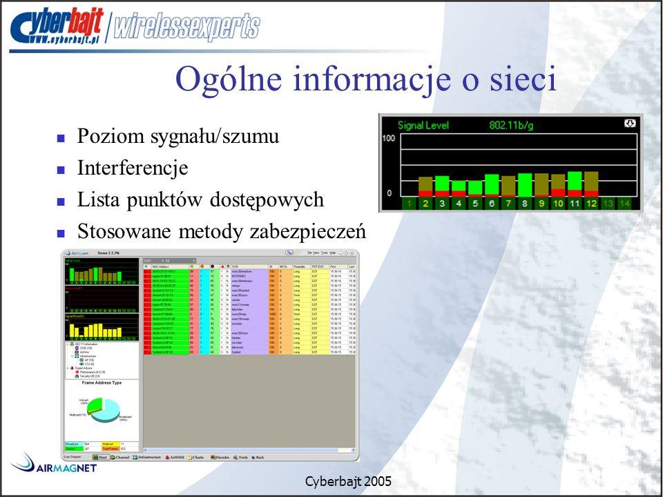 Cyberbajt 2005 Ogólne informacje o sieci Poziom sygnału/szumu Interferencje Lista punktów dostępowych Stosowane metody zabezpieczeń