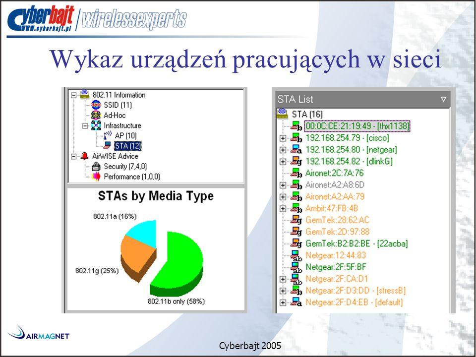 Cyberbajt 2005 Wykaz urządzeń pracujących w sieci