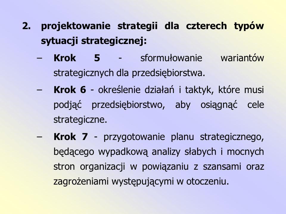 Proces formułowania strategii organizacji za pomocą analizy SWOT Krok 1.