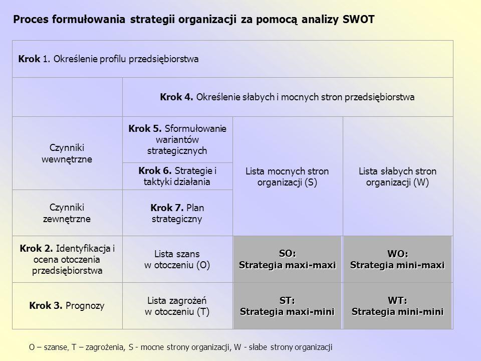 Cztery modelowe sytuacje strategiczne organizacji: SO 1.