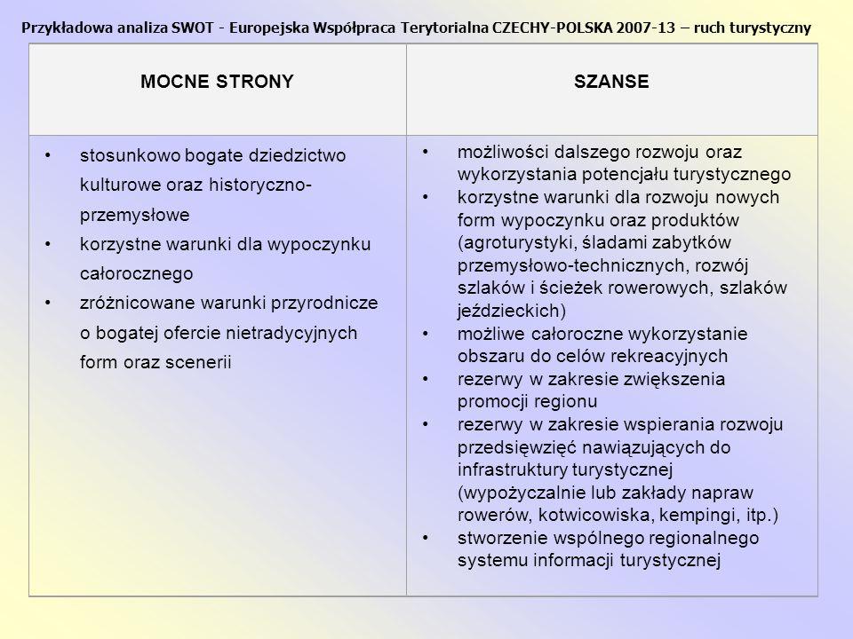 Przykładowa analiza SWOT - Europejska Współpraca Terytorialna CZECHY-POLSKA 2007-13 SŁABE STRONYZAGROŻENIA w niewystarczający sposób wykorzystany potencjał turystyczny w wyniku stosunkowo niskiego stopnia koordynacji i niewielkiej promocji regionu częściowo jeszcze niewystarczające oraz niskiej jakości usługi turystyczne niewystarczająca infrastruktura turystyczna, przede wszystkim przy drogach dojazdowych oraz łączących mniejsze całoroczne wykorzystanie ośrodków turystycznych (przeważa charakter sezonowy) niewystarczające wsparcie dla rozwoju ruchu turystyki, zwłaszcza na terenach wiejskich regionu niedocenianie znaczenia ruchu turystycznego jako przedmiotu działalności gospodarczej utrata atrakcyjności regionu dla ruchu turystycznego w wyniku niskiej jakości usług i produktów turystycznych stopniowa utrata części walorów dziedzictwa kulturowo historycznego