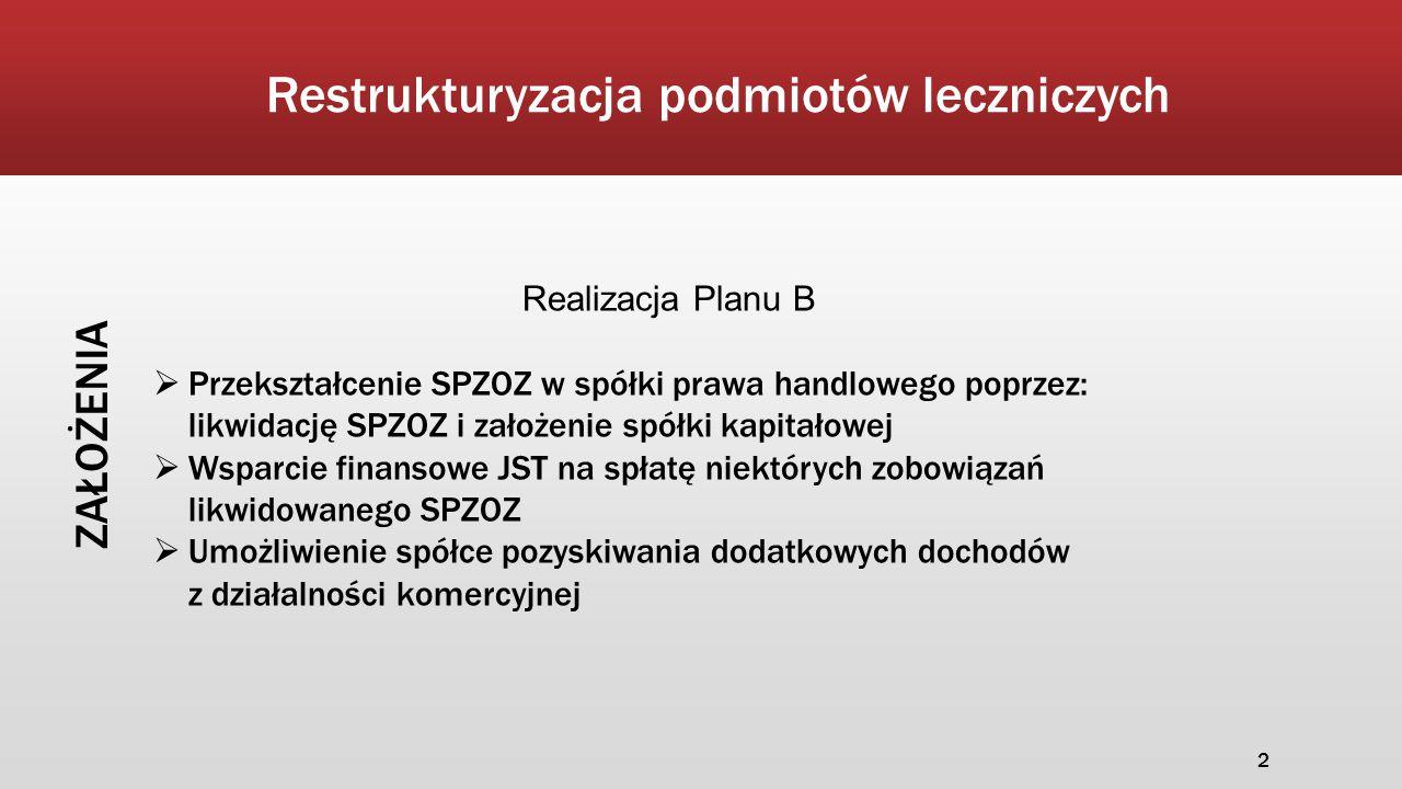 Restrukturyzacja podmiotów leczniczych ZAŁOŻENIA Realizacja Planu B  Przekształcenie SPZOZ w spółki prawa handlowego poprzez: likwidację SPZOZ i zało