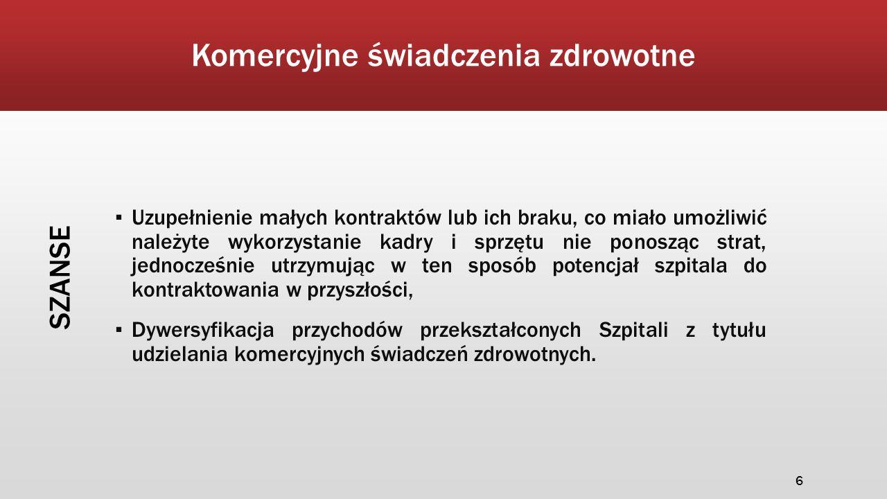 Komercyjne świadczenia zdrowotne SZANSE ▪ Uzupełnienie małych kontraktów lub ich braku, co miało umożliwić należyte wykorzystanie kadry i sprzętu nie