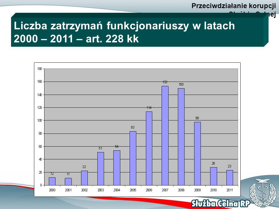 10 Przeciwdziałanie korupcji w Służbie Celnej Liczba zatrzymań funkcjonariuszy w latach 2000 – 2011 – art.