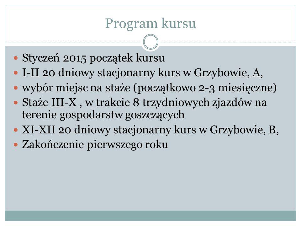 Program kursu Styczeń 2015 początek kursu I-II 20 dniowy stacjonarny kurs w Grzybowie, A, wybór miejsc na staże (początkowo 2-3 miesięczne) Staże III-X, w trakcie 8 trzydniowych zjazdów na terenie gospodarstw goszczących XI-XII 20 dniowy stacjonarny kurs w Grzybowie, B, Zakończenie pierwszego roku