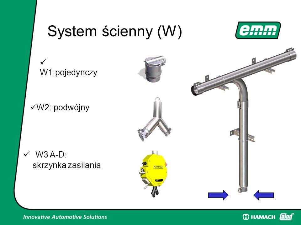 System ścienny (W) System ścienny (W) W1:pojedynczy W2: podwójny W3 A-D: skrzynka zasilania