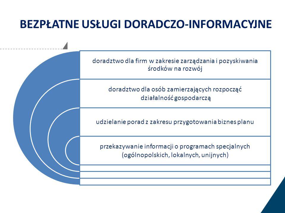 BEZPŁATNE USŁUGI DORADCZO-INFORMACYJNE doradztwo dla firm w zakresie zarządzania i pozyskiwania środków na rozwój doradztwo dla osób zamierzających rozpocząć działalność gospodarczą udzielanie porad z zakresu przygotowania biznes planu przekazywanie informacji o programach specjalnych (ogólnopolskich, lokalnych, unijnych)