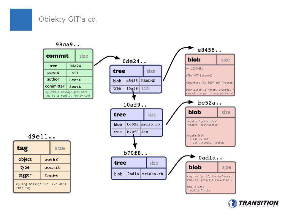 Obiekty GIT'a cd.