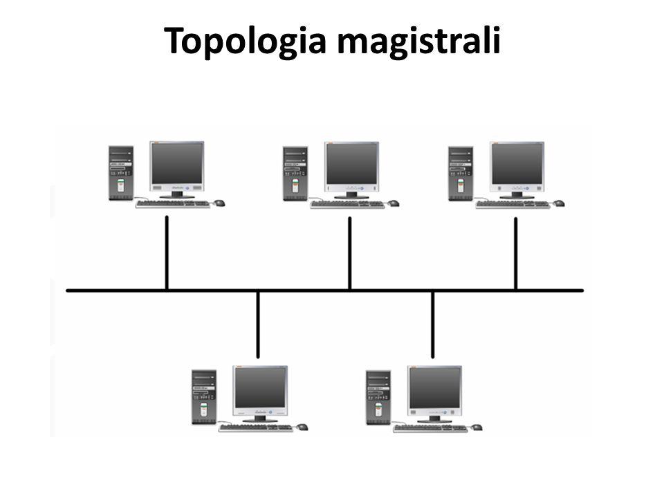 Topologia gwiazdy W topologii gwiazdy połączenia sieci rozchodzą się z centralnego punktu, którym może być koncentrator lub przełącznik pełniące rolę regeneratora sygnału.