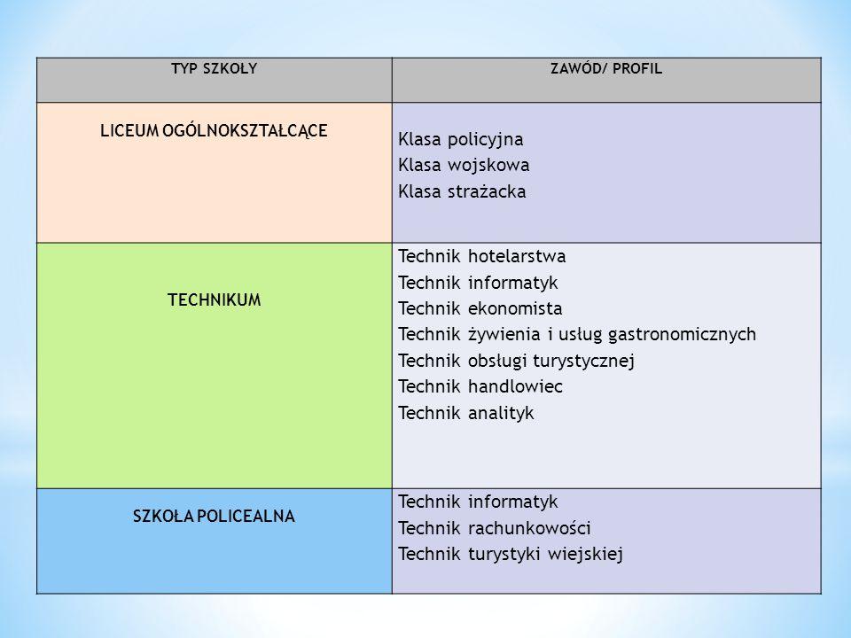 TYP SZKOŁYZAWÓD/ PROFIL LICEUM OGÓLNOKSZTAŁCĄCE Klasa policyjna Klasa wojskowa Klasa strażacka TECHNIKUM Technik hotelarstwa Technik informatyk Techni