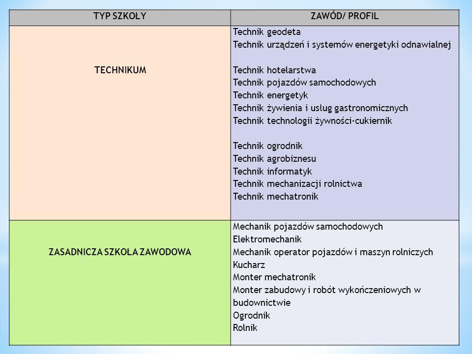 TYP SZKOŁYZAWÓD/ PROFIL TECHNIKUM Technik geodeta Technik urządzeń i systemów energetyki odnawialnej Technik hotelarstwa Technik pojazdów samochodowyc