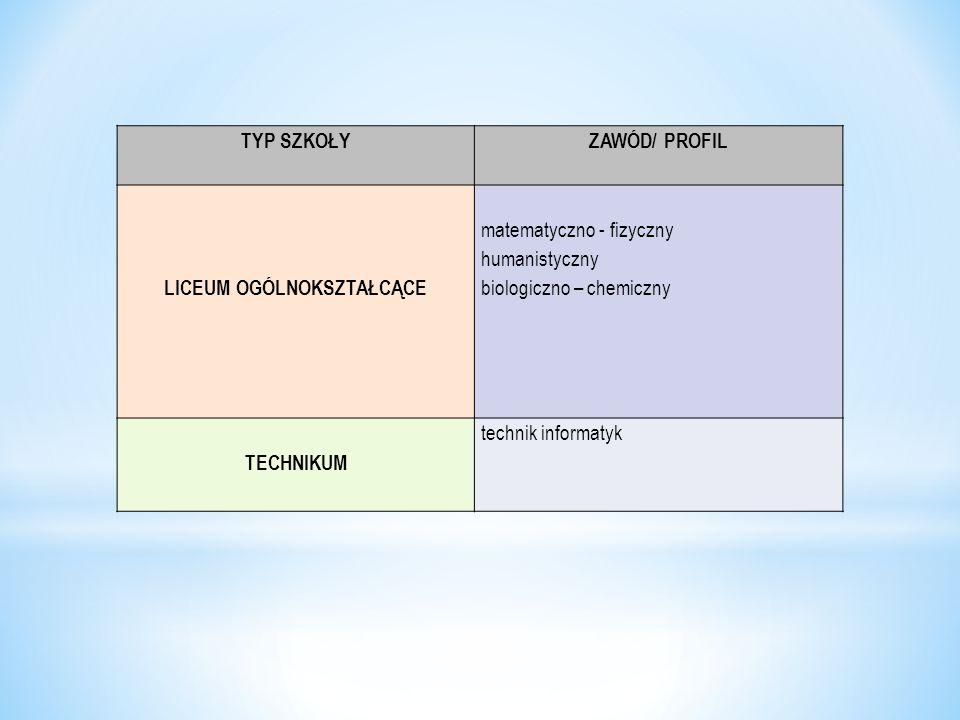 TYP SZKOŁYZAWÓD/ PROFIL LICEUM OGÓLNOKSZTAŁCĄCE matematyczno - fizyczny humanistyczny biologiczno – chemiczny TECHNIKUM technik informatyk