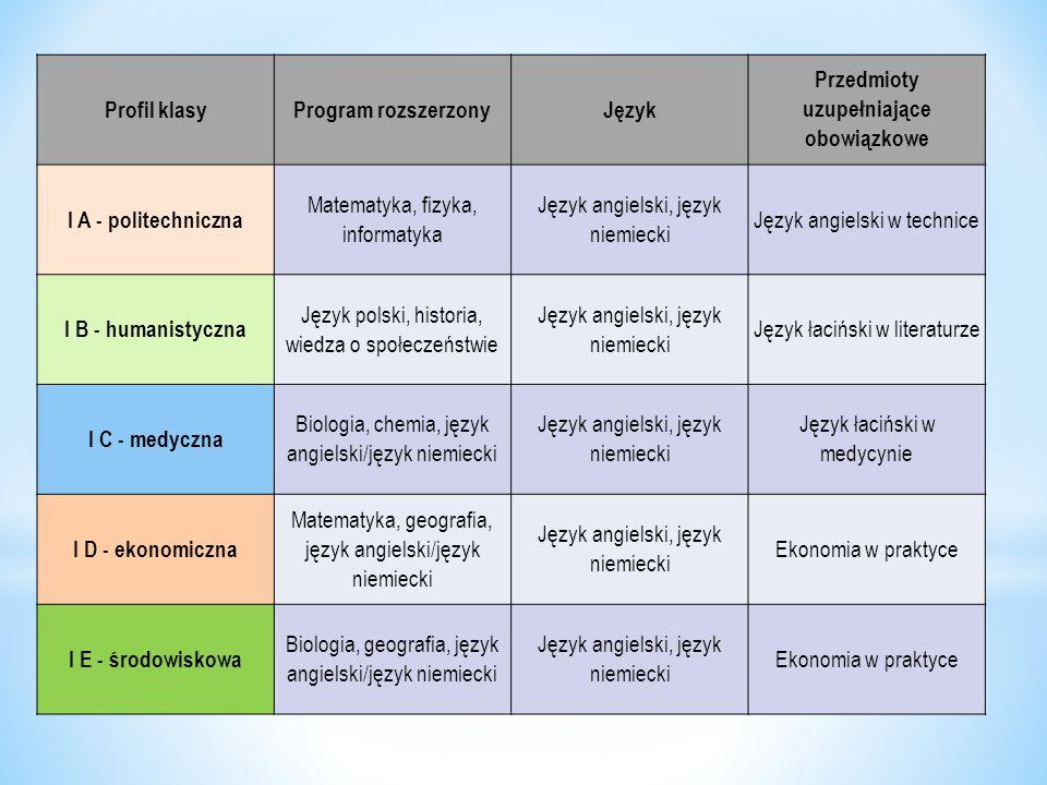 Profil klasyProgram rozszerzonyJęzyk Przedmioty uzupełniające obowiązkowe I A - politechniczna Matematyka, fizyka, informatyka Język angielski, język
